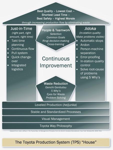 改进业务流程的投资回报率