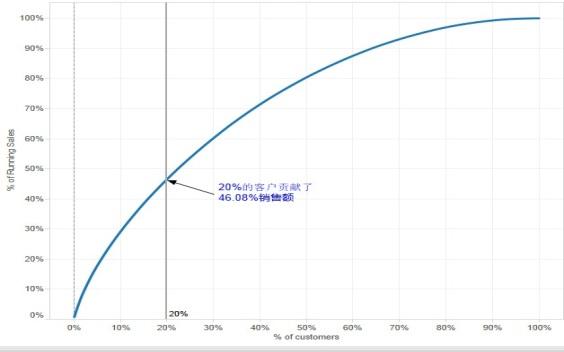 SAGE数据分析实例之:客户细分