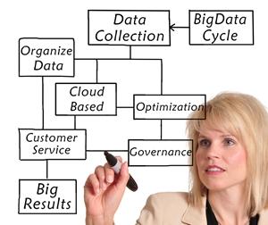 利用大数据改善客户体验的三种途径