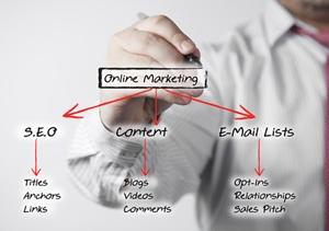 邮件营销技术是成功的关键