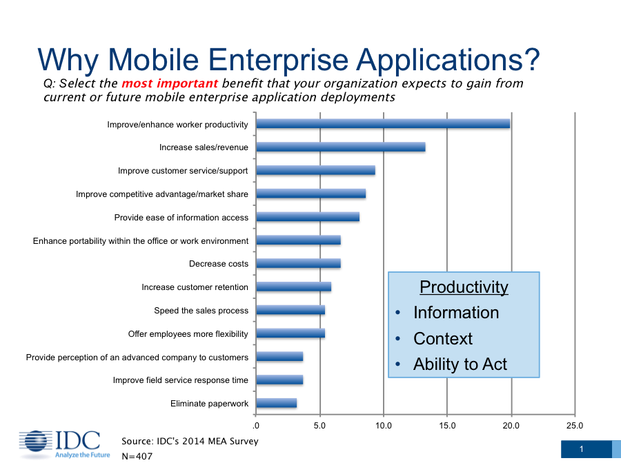 What are the Biggest Benefits of Mobile Enterprise Applications 2