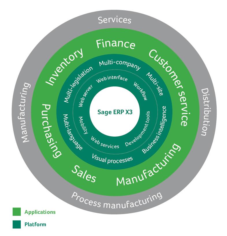 [Sage ERP X3 V7首推]Sage ERP X3 V7的全新亮点——早期采用者的观点