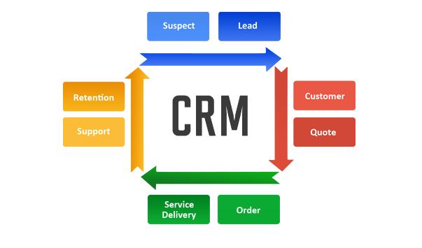 CRM创造优质客服的5个原因