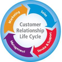 用CRM软件留住客户