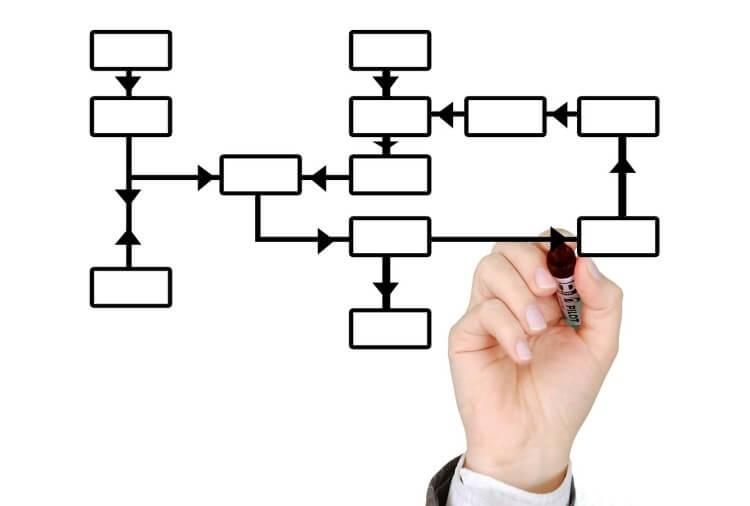 终止业务流程评估,原因何在?