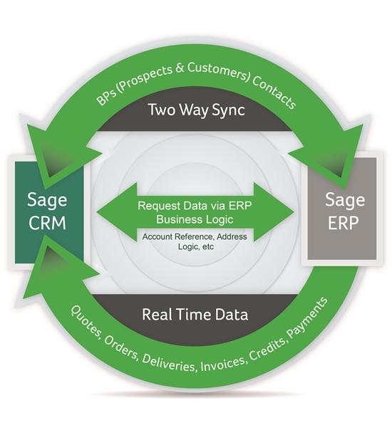Sage_CRM_&_Sage_ERP_x3_Infographic.jpg-550x0
