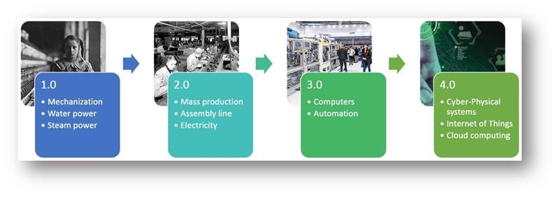 工业4.0:物联网与云技术的黄金时代