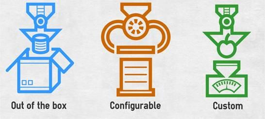 制造业的完美ERP系统选择指南(第二部分)